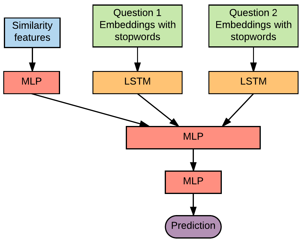 Lstm Kaggle